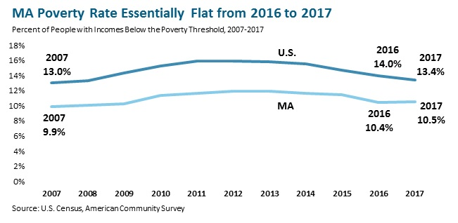 MA Poverty Rate Essentially Flat from 2016 to 2017