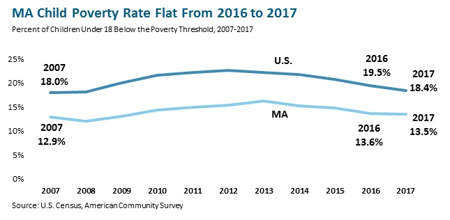 MA Child Poverty Rate Flat From 2016 to 2017