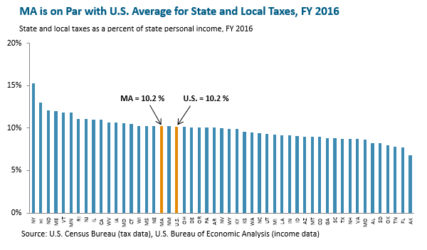 bar graph: MA is on Par with U.S. Average for State and Local Taxes, FY 2016