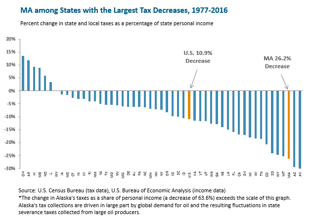 bar graph: MA among states with the largest tax decreases, 1977-2016