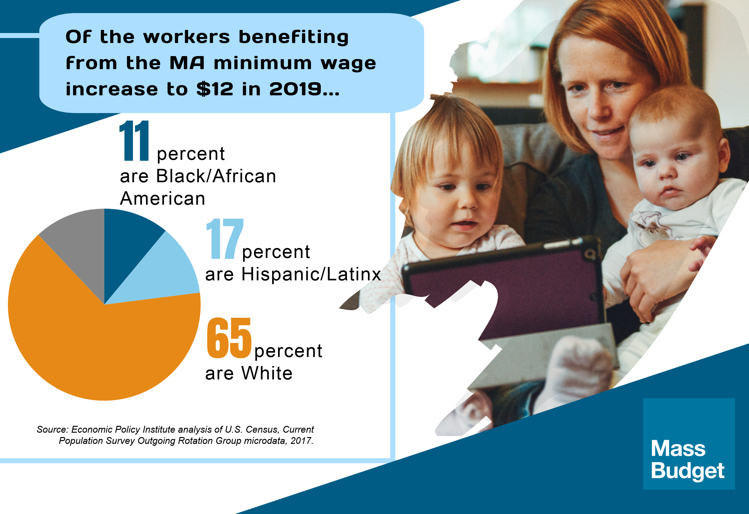 Of workers benefiting from increase to $12: 11% are Black/African American; 17% are Hispanic/Latinx; 65% are White