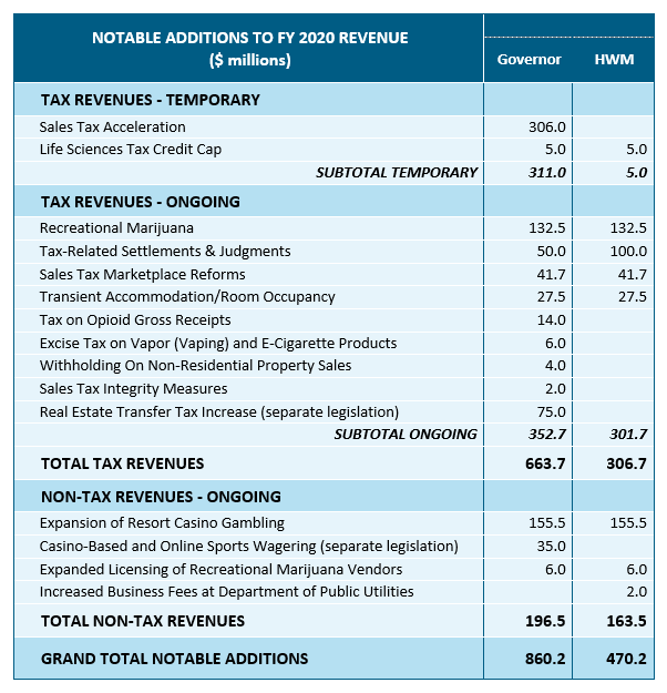 table: Notable additions to fy 2020 revenue