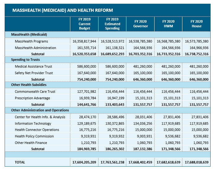 table: amended MassHealth