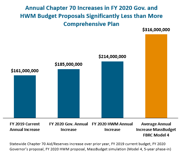 bar graph: Annual chapter 70 increases in fy 2020 gov. and HWM budget proposals significantly less than more comprehensive plan