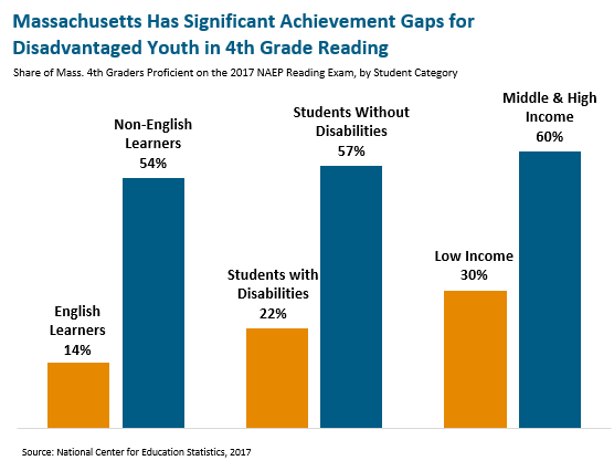 Federal Budget Boosts Special Ed >> Towards Equity School Funding Reform In Massachusetts Massbudget