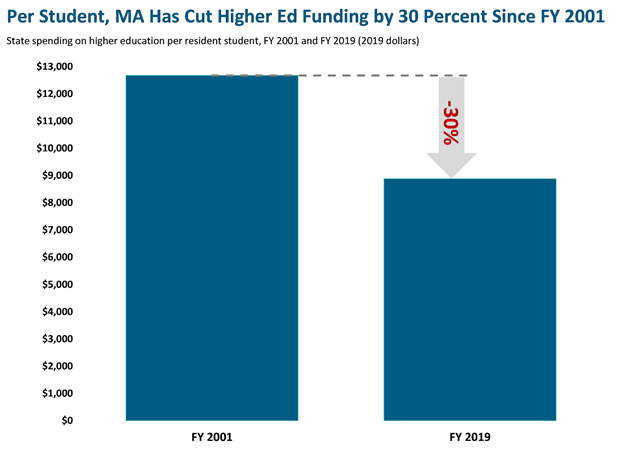 Per Student, MA Has Cut Higher Ed Funding by 30 Percent Since 2001