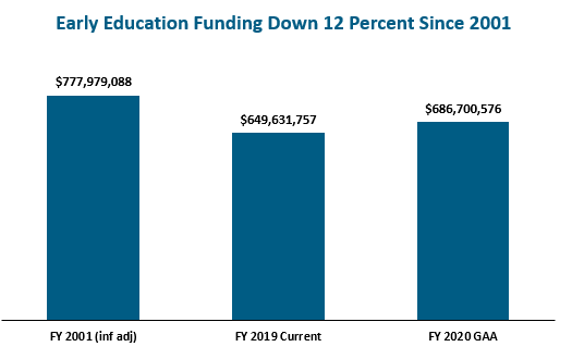 bar graph: Early education funding down 12 percent since 2001