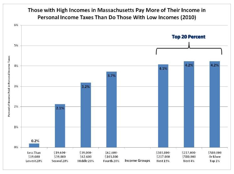 income tax report 3