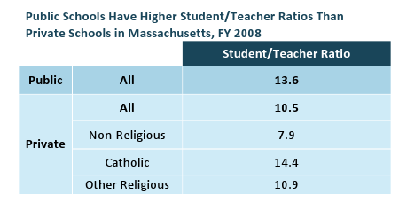 Public Schools Have Higher Student/Teacher Ratios