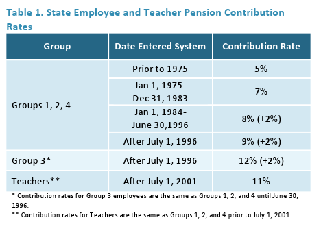 State Employee and Teacher Pension Contribution Rates
