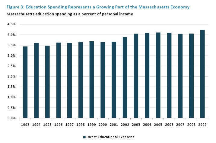 Education Spending Represents a Growing Part of the Massachusetts Economy