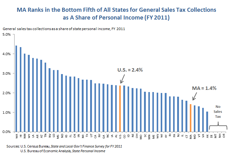 an analysis of national sales tax versus the income tax Sales & excise tax: we used the percentage of income (middle income rate) spent on sales and excise taxes from wallethub's best states to be rich or poor from a tax perspective report income refers to the mean third quintile us income amount of $55,754.