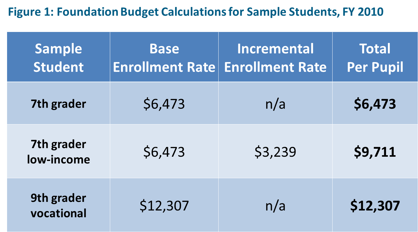 Foundation Budget Calculations