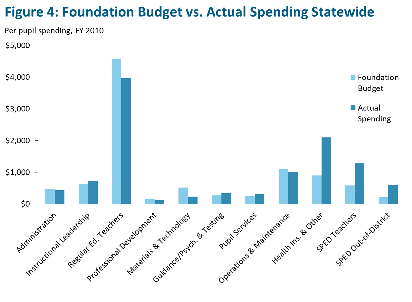 Foundation Budget vs. Actual Spending Statewide
