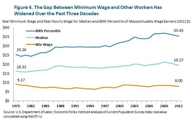 minimum wage vs living wage essay