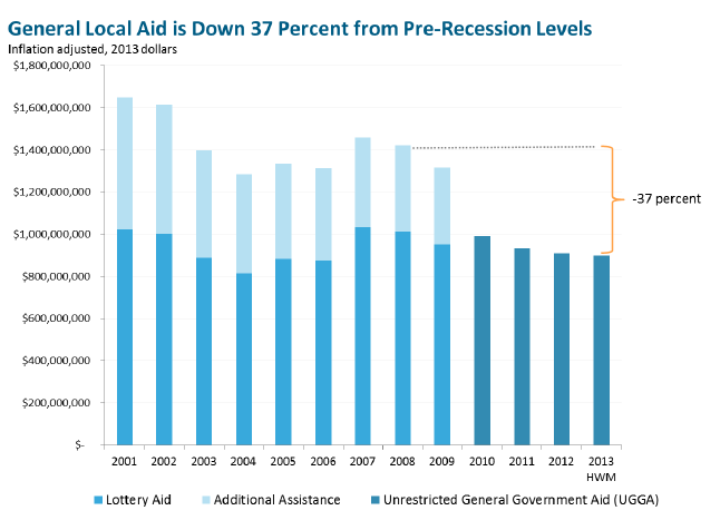 General Local Aid is Down 37 percent