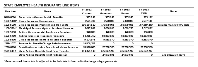 State Employee Health Insurance Line Items