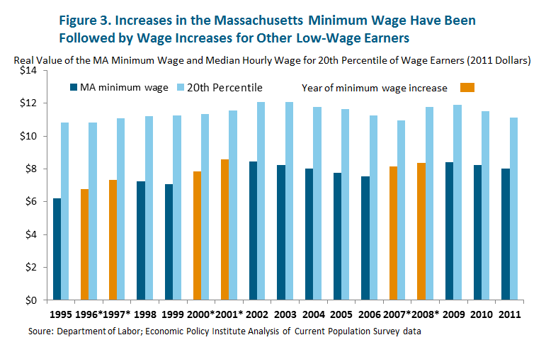 effects of increasing minimum wage That paper, publicly released earlier this year, found that on average the minimum wage increases have caused employers to reduce hours, with a net effect of reducing low-wage employees' earnings.