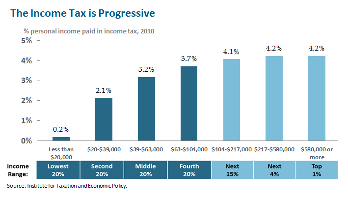 progressive tax and net income