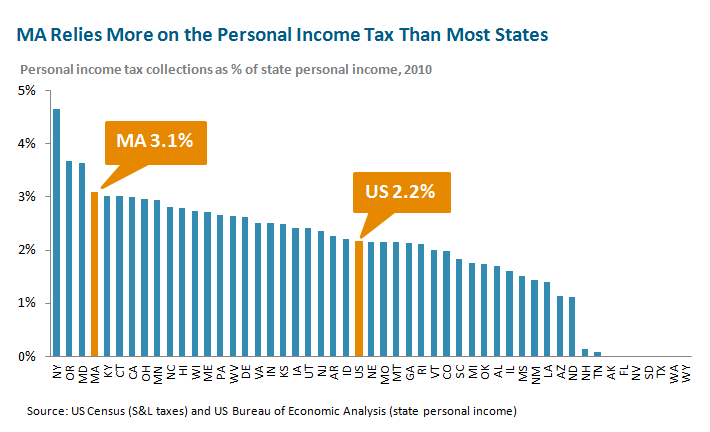 The Income Tax in Massachusetts - MassBudget