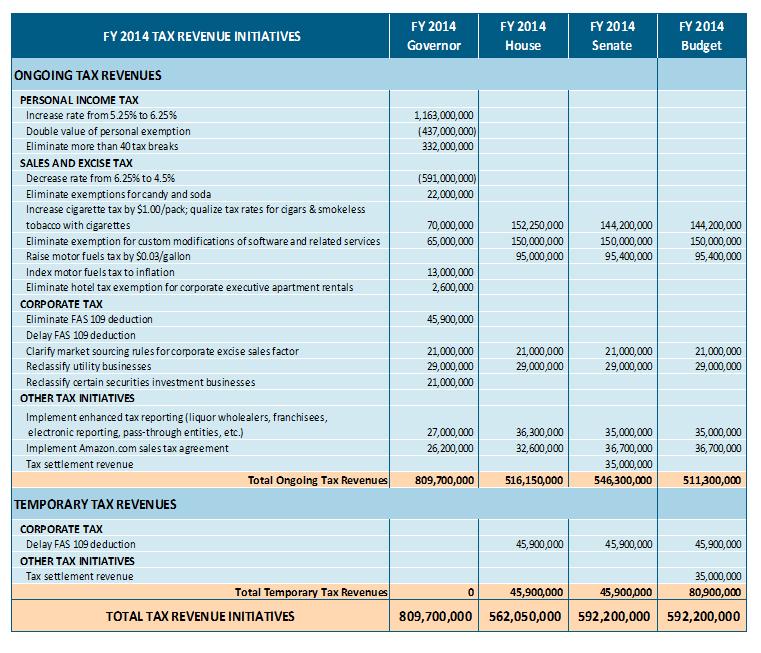 The Legislature's Budget For FY 2014