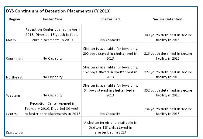 are juvenile detention centers effective Click on the boxes in figure 1 to learn more about the different points of intervention within the juvenile  effective graduated  in juvenile detention.