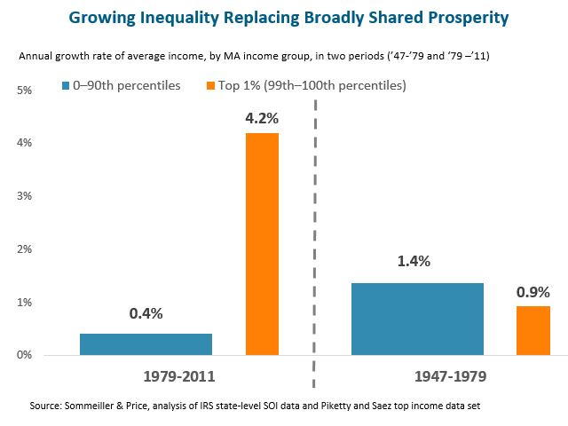 Bar graph: Growing Inequality Replacing Broadly Shared Prosperity