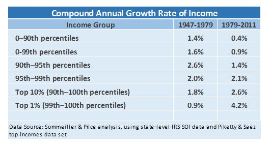 Table: Compound Annual Growth Rate of Income