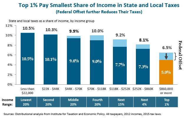 Top 1% Pay Smallest Share of Income in State and Local Taxes
