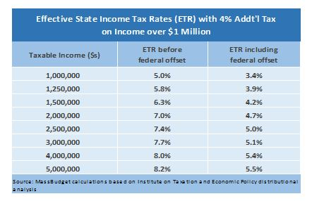 Table: Effective State Income Tax Rates (ETR) with 4% Additional Tax on Income Over $1 Million