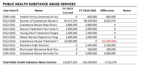 Table: Public Health Substance Abuse Services
