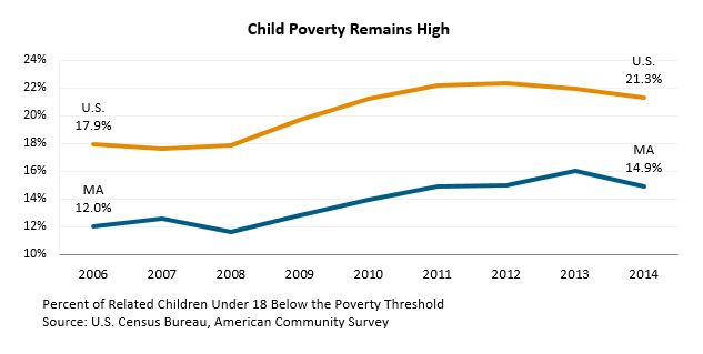Line graph: Child Poverty Remains High