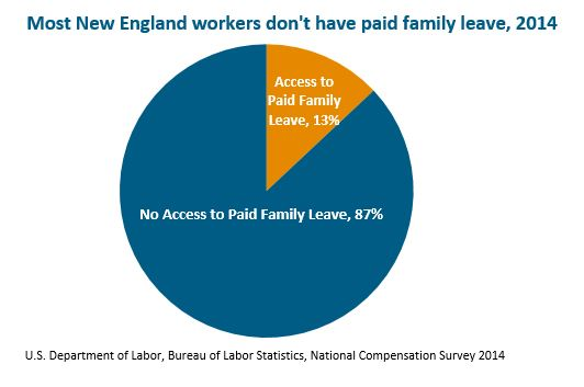 Circle Graph: Most New England workers don't have paid family leave, 2014