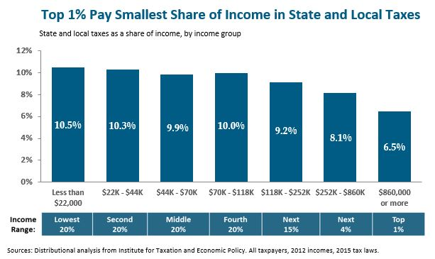 bar graph: Top 1% pay smallest share of income in state and local taxes