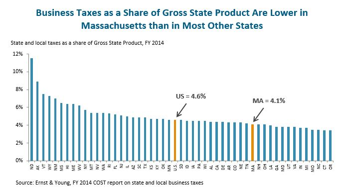 Bar graph: Business Taxes as a Share of Gross State Product Are Lower in Massachusetts than in Most Other States