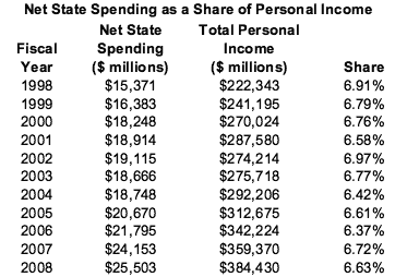 Net State Spending as a Share of Personal Income