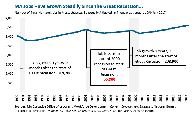 a study of labor statistics during and after the great recession This study analyzes the unemployment rates and the education levels before, during, and after the great recession in all fifty us states, primarily focusing on the extent to which the amount of education affects the ability of the labor force to react to economic changes.